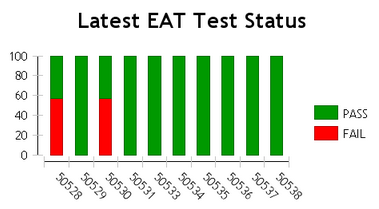 TestStatusBarChart.png